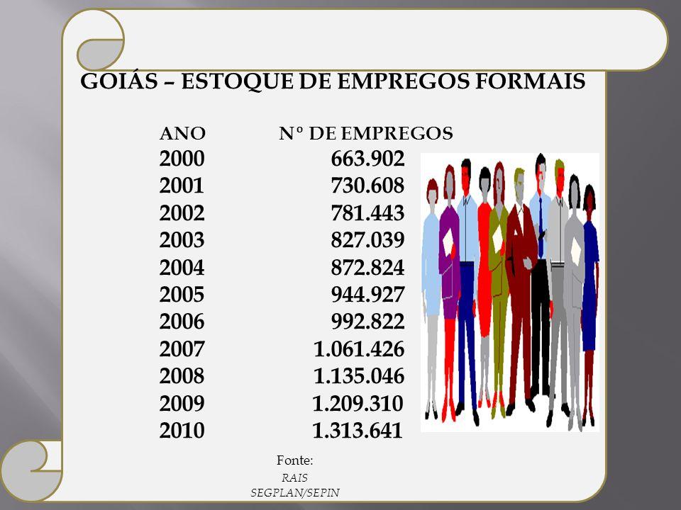 GOIÁS – ESTOQUE DE EMPREGOS FORMAIS