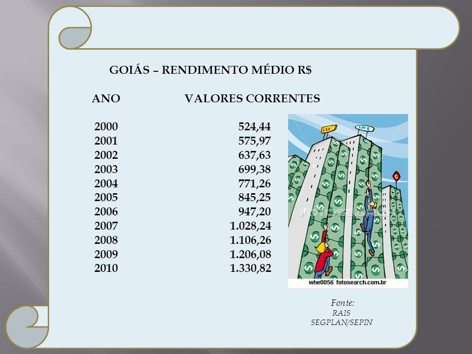 GOIÁS – RENDIMENTO MÉDIO R$ ANO VALORES CORRENTES 2000 524,44