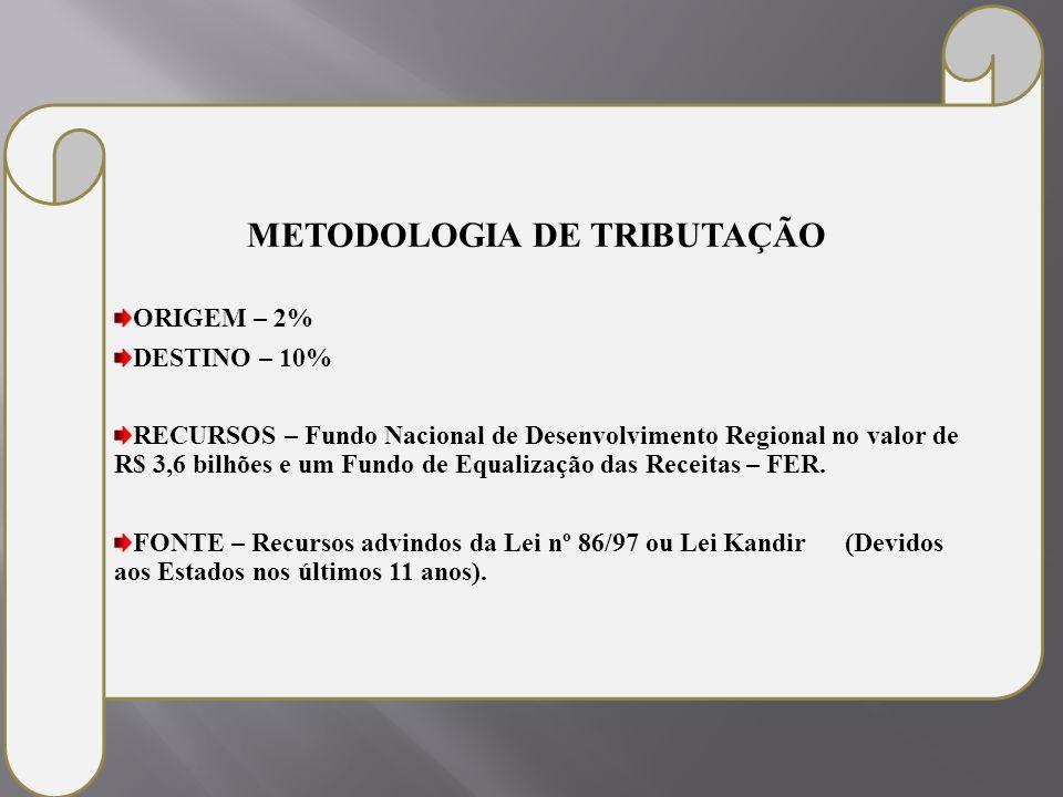 METODOLOGIA DE TRIBUTAÇÃO