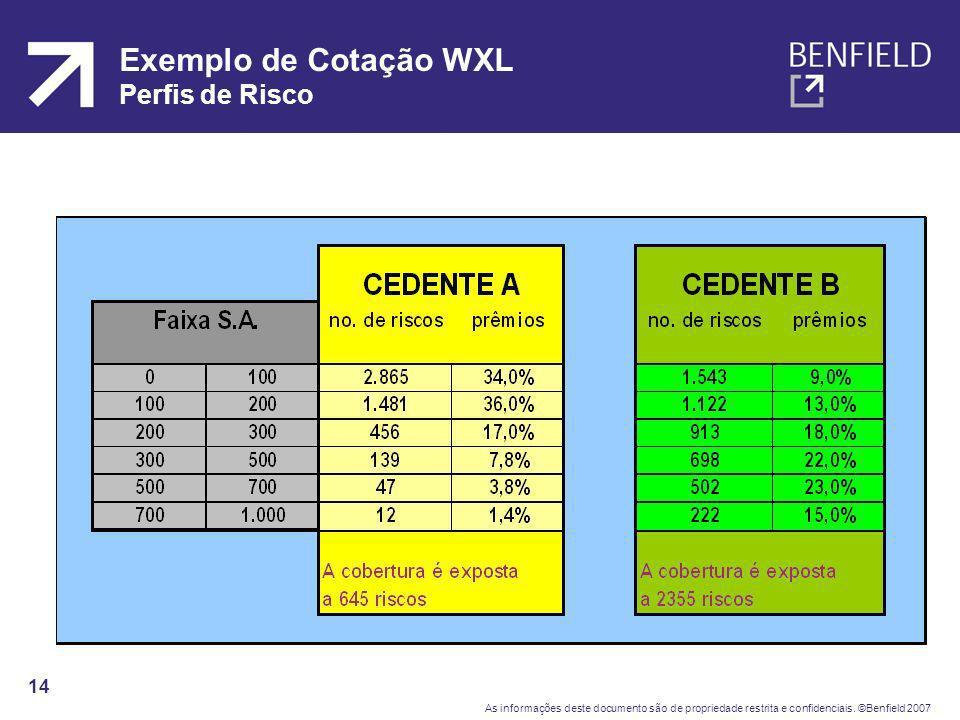 Exemplo de Cotação WXL Perfis de Risco