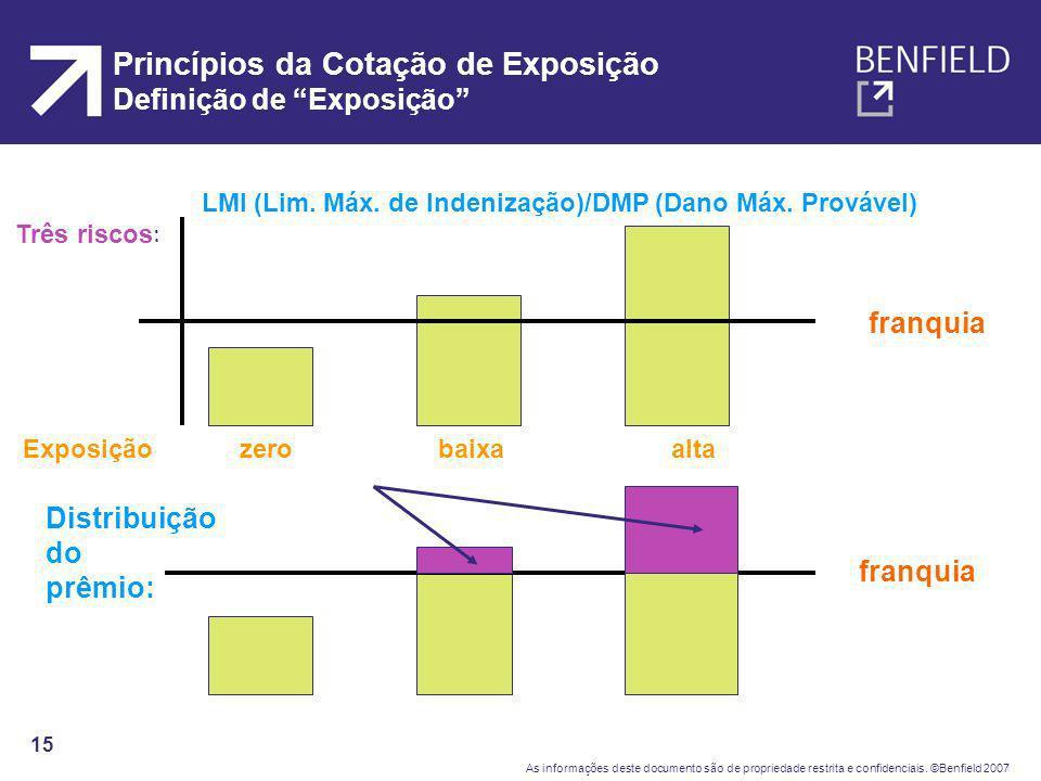 Princípios da Cotação de Exposição Definição de Exposição