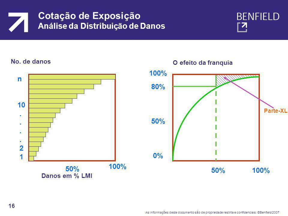 Cotação de Exposição Análise da Distribuição de Danos