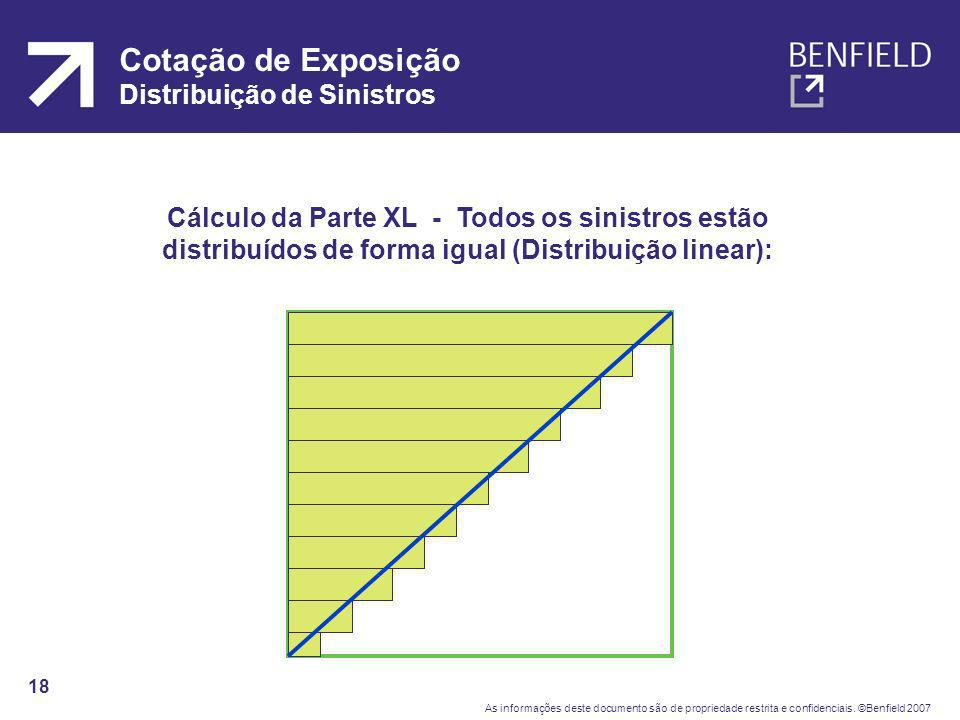 Cotação de Exposição Distribuição de Sinistros