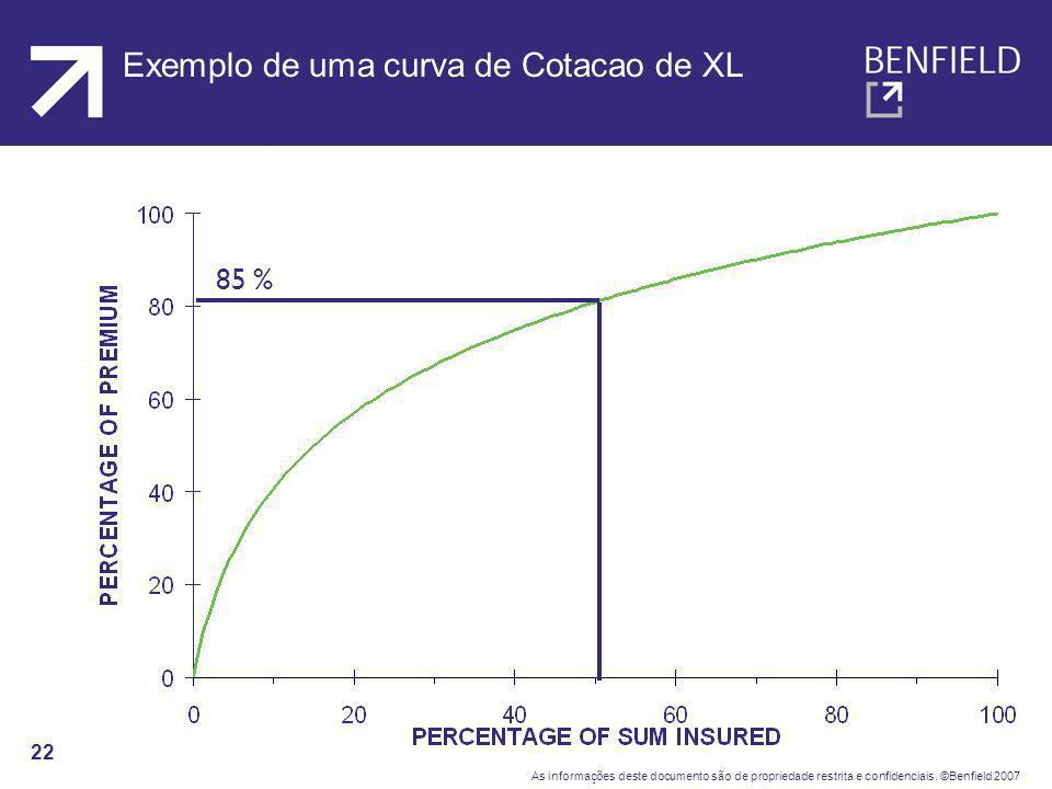 Exemplo de uma curva de Cotacao de XL