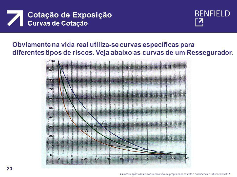Cotação de Exposição Curvas de Cotação