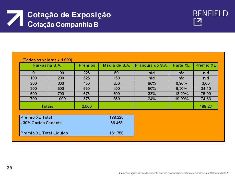 Cotação de Exposição Cotação Companhia B