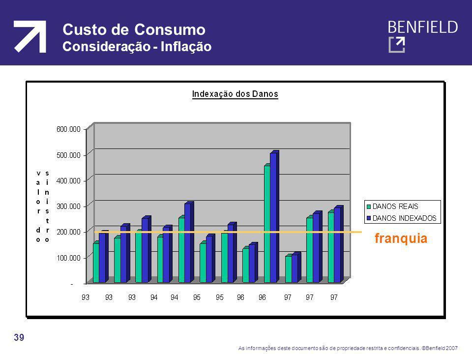 Custo de Consumo Consideração - Inflação