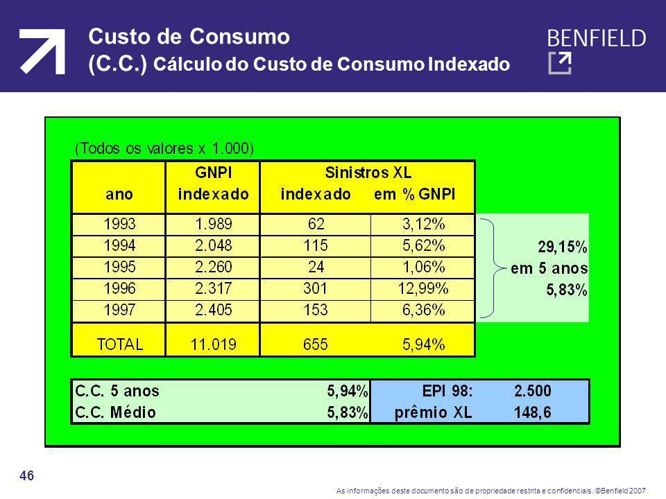 Custo de Consumo (C.C.) Cálculo do Custo de Consumo Indexado
