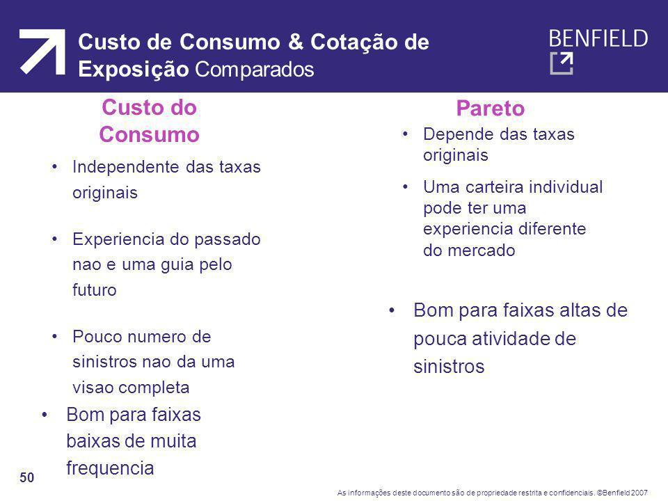 Custo de Consumo & Cotação de Exposição Comparados