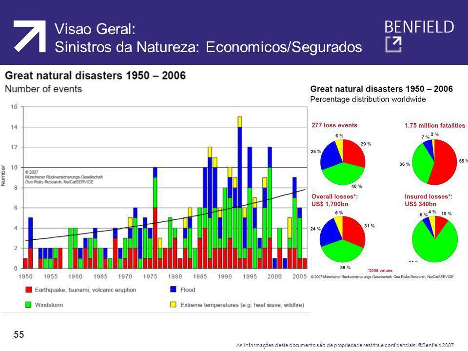 Visao Geral: Sinistros da Natureza: Economicos/Segurados