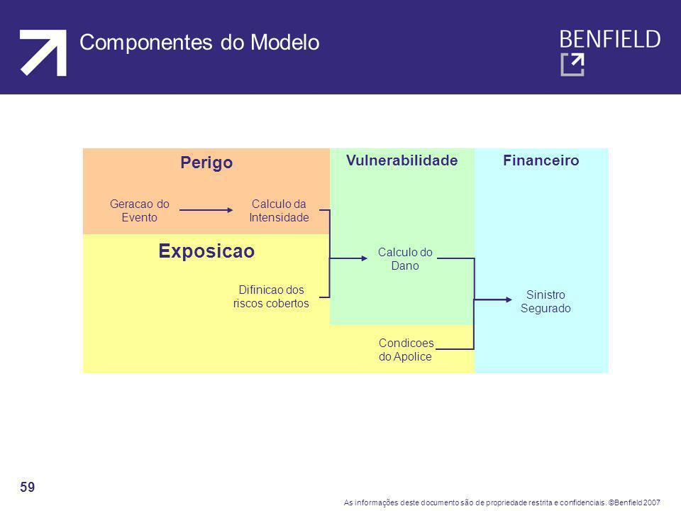 Componentes do Modelo Exposicao Perigo Vulnerabilidade Financeiro