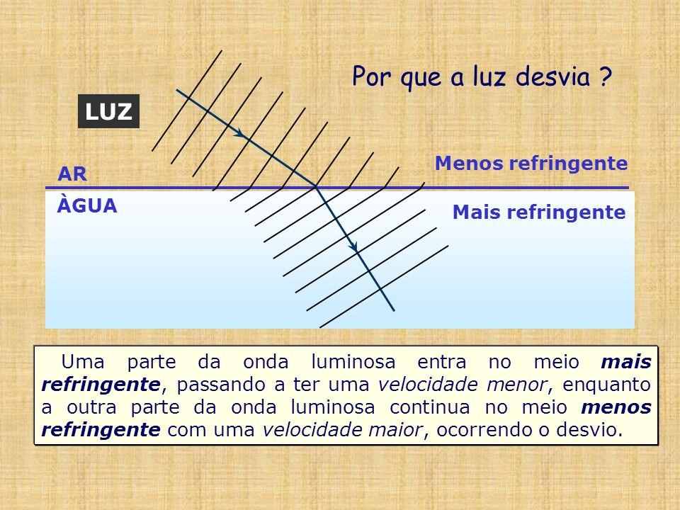 Por que a luz desvia LUZ Menos refringente AR ÀGUA Mais refringente