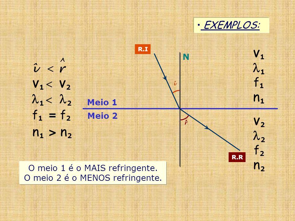 1 n1 1  2 2 n1 > n2 n2 ^ î  f1 r f1 = f2 f2 EXEMPLOS: V1