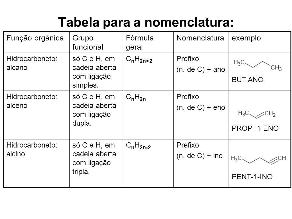 Tabela para a nomenclatura: