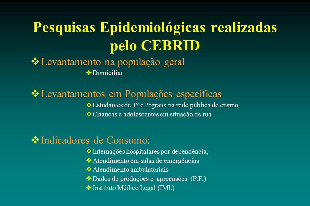 Pesquisas Epidemiológicas realizadas pelo CEBRID