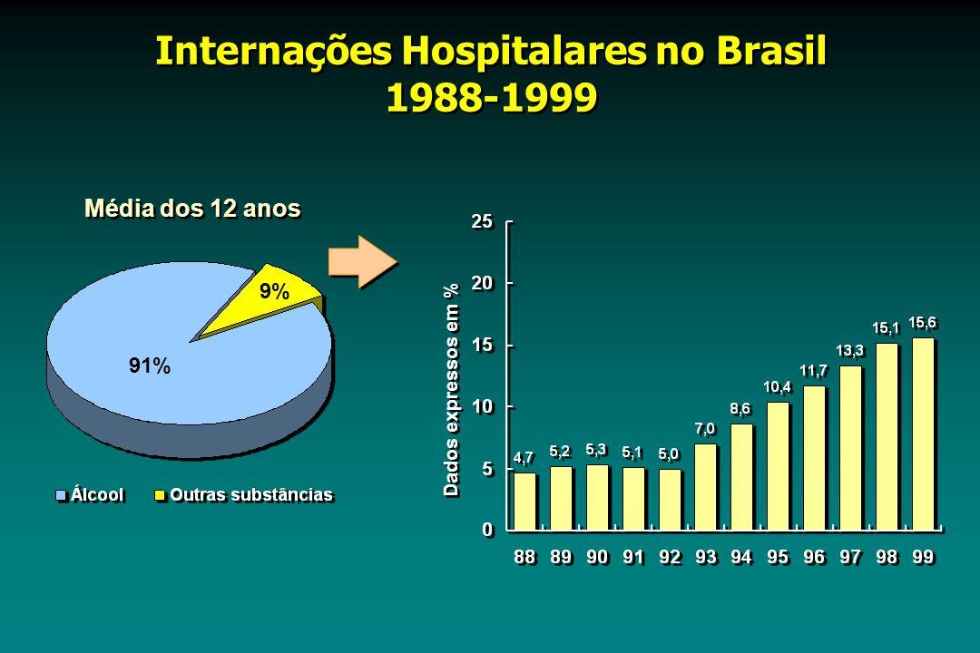 Internações Hospitalares no Brasil