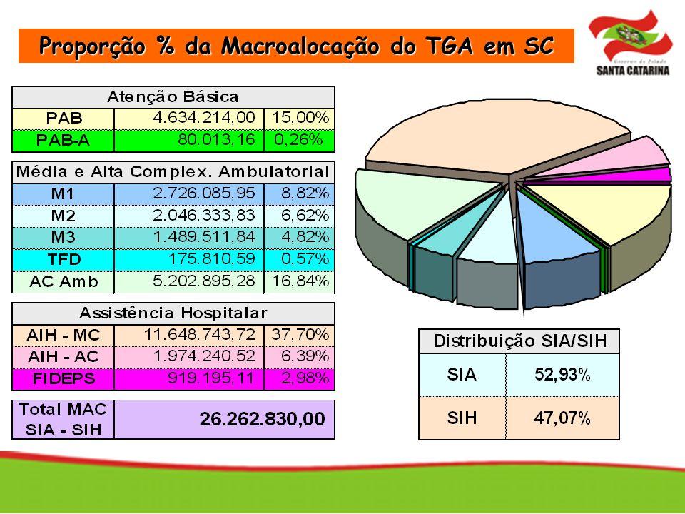 Proporção % da Macroalocação do TGA em SC