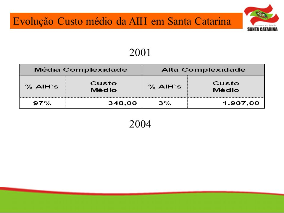 Evolução Custo médio da AIH em Santa Catarina