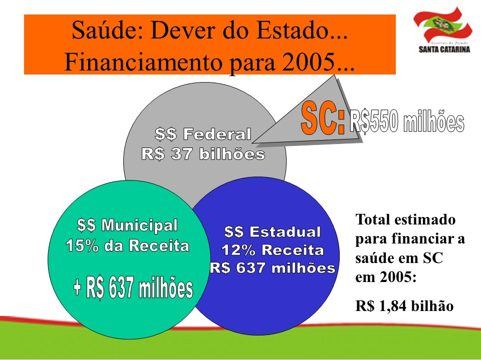 Saúde: Dever do Estado... Financiamento para 2005...