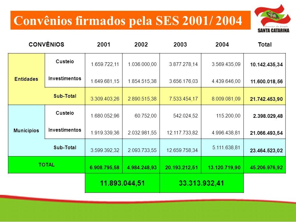 Convênios firmados pela SES 2001/ 2004