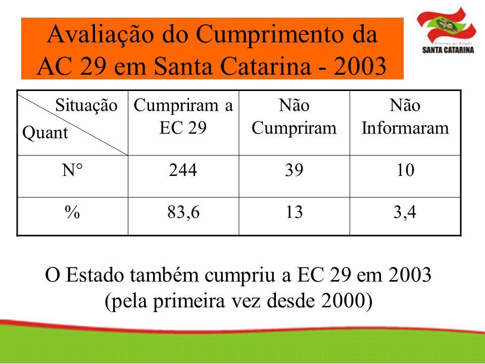 Avaliação do Cumprimento da AC 29 em Santa Catarina - 2003