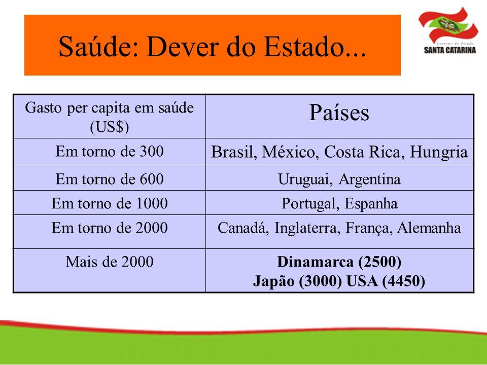 Saúde: Dever do Estado... Países Brasil, México, Costa Rica, Hungria
