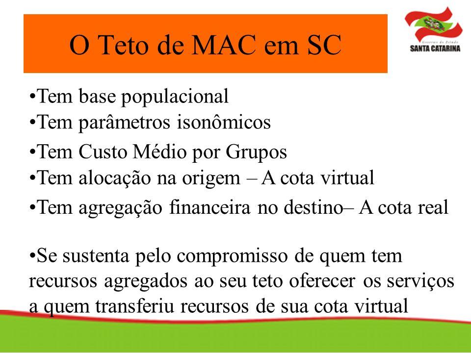 O Teto de MAC em SC Tem base populacional Tem parâmetros isonômicos