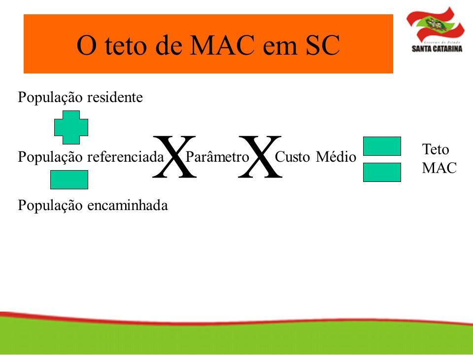 X X O teto de MAC em SC População residente Teto MAC
