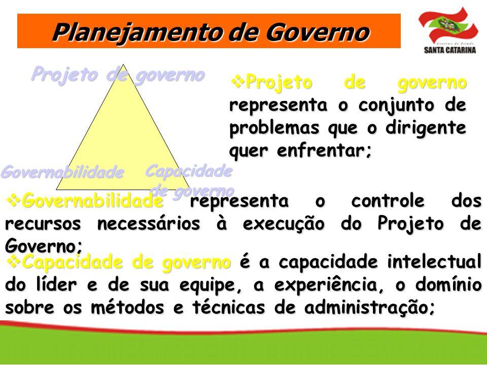 Planejamento de Governo