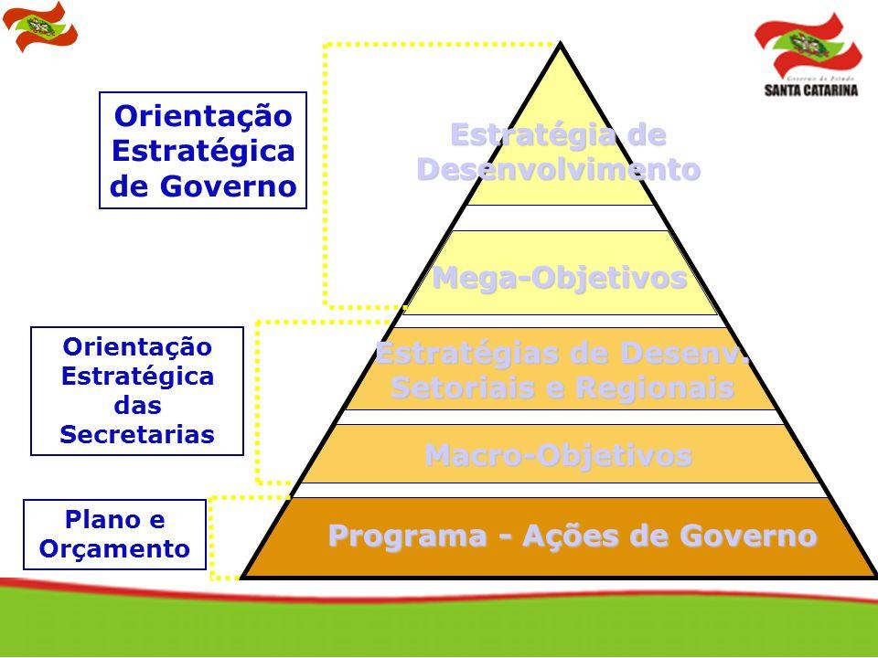 Programa - Ações de Governo