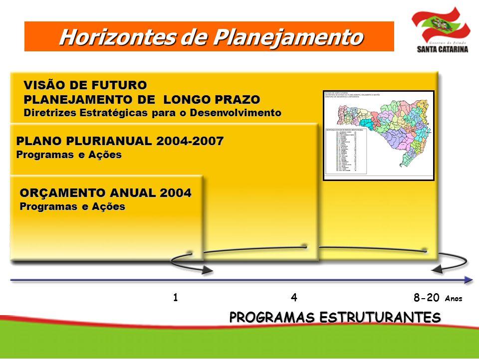 Horizontes de Planejamento