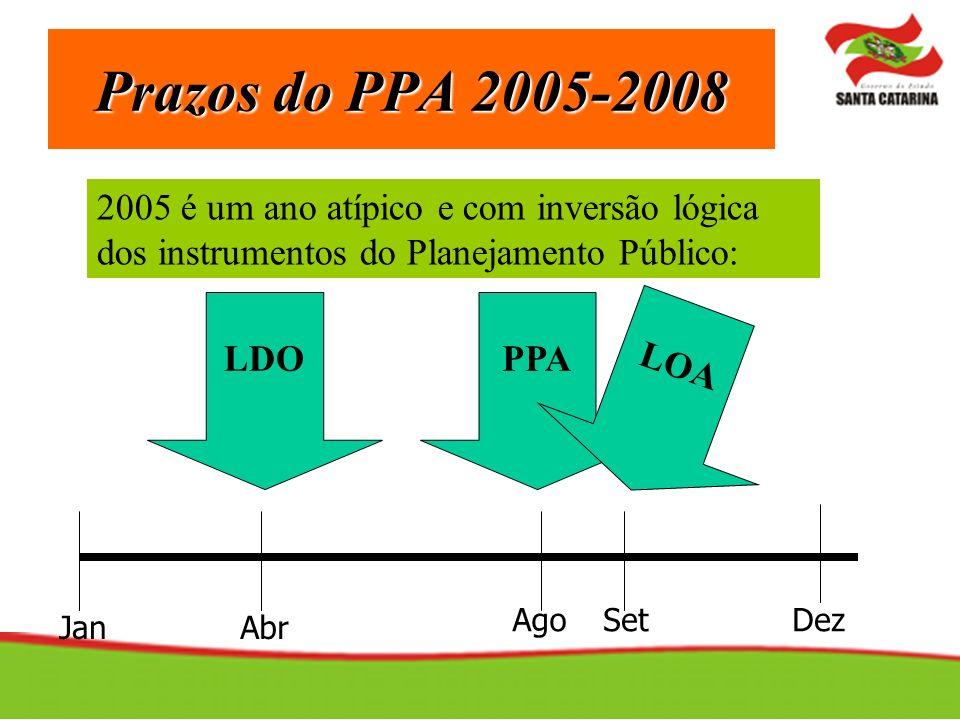 Prazos do PPA 2005-2008 2005 é um ano atípico e com inversão lógica dos instrumentos do Planejamento Público: