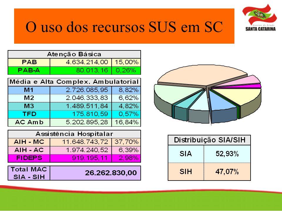 O uso dos recursos SUS em SC