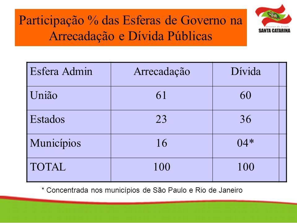 Participação % das Esferas de Governo na Arrecadação e Dívida Públicas