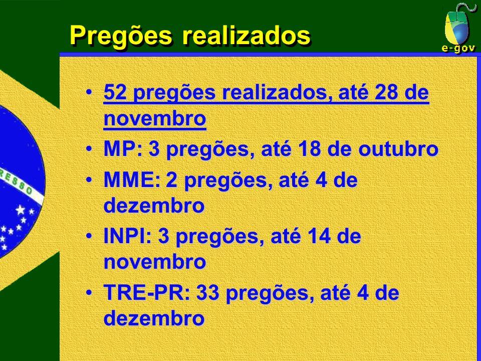 Pregões realizados 52 pregões realizados, até 28 de novembro