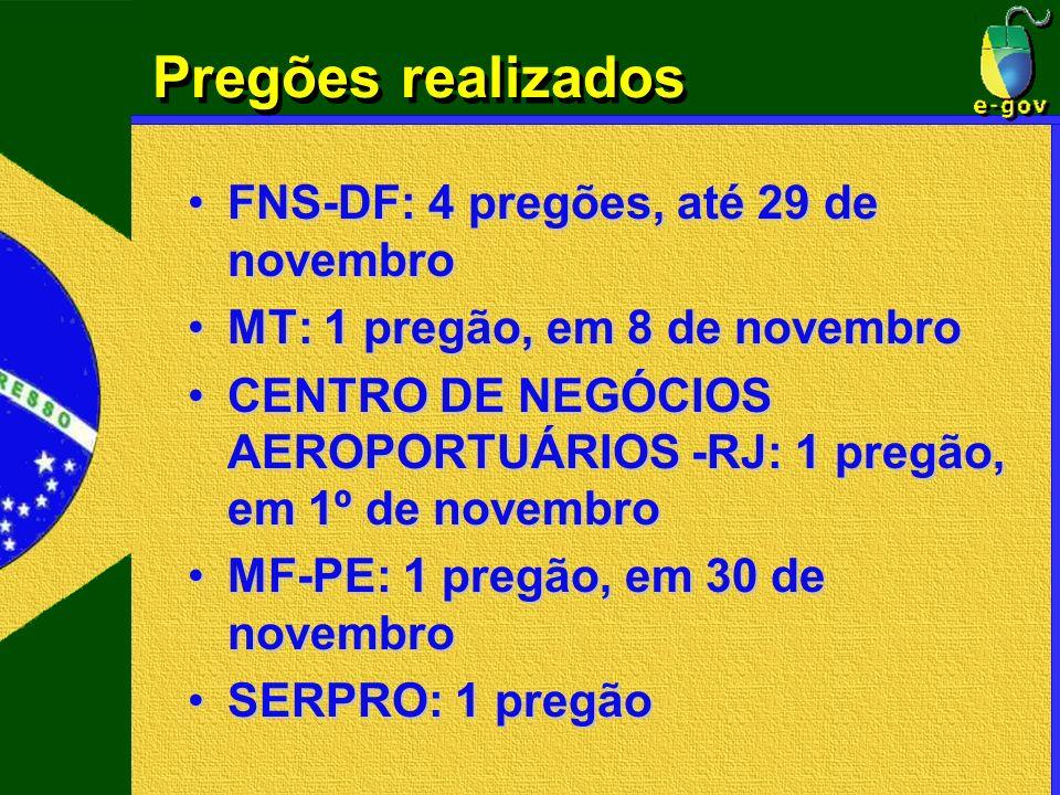 Pregões realizados FNS-DF: 4 pregões, até 29 de novembro