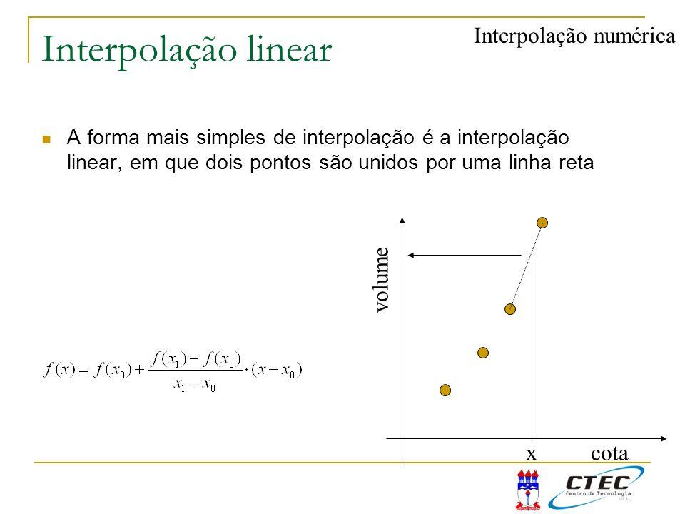 Interpolação linear Interpolação numérica volume x cota