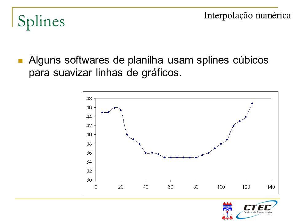 Splines Interpolação numérica.