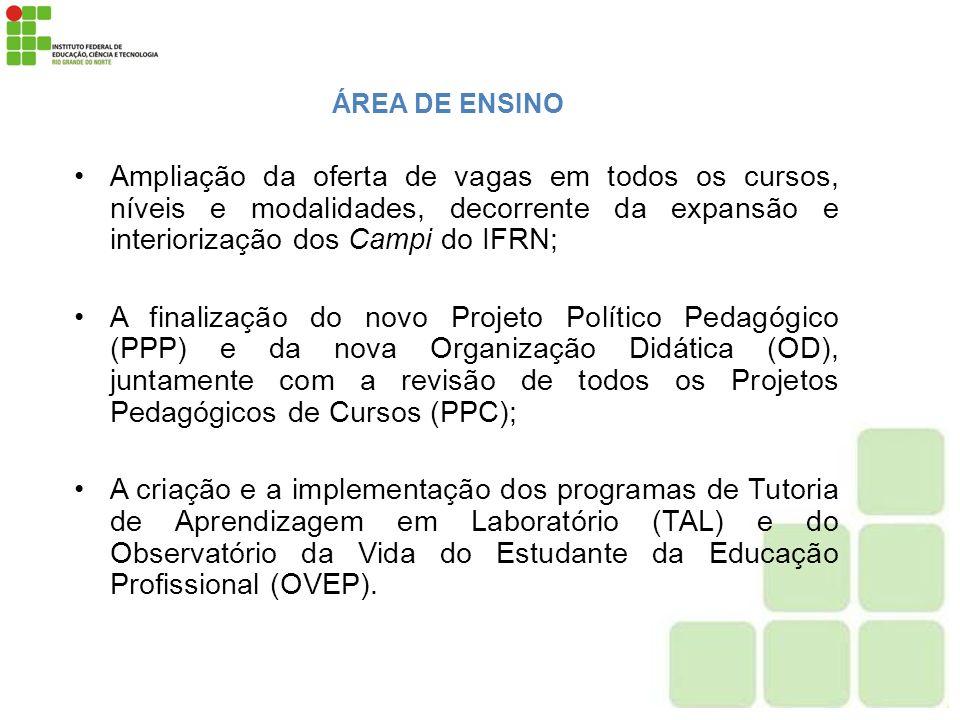 ÁREA DE ENSINO Ampliação da oferta de vagas em todos os cursos, níveis e modalidades, decorrente da expansão e interiorização dos Campi do IFRN;