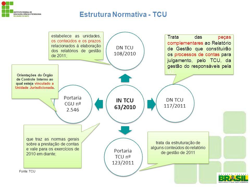 Estrutura Normativa - TCU