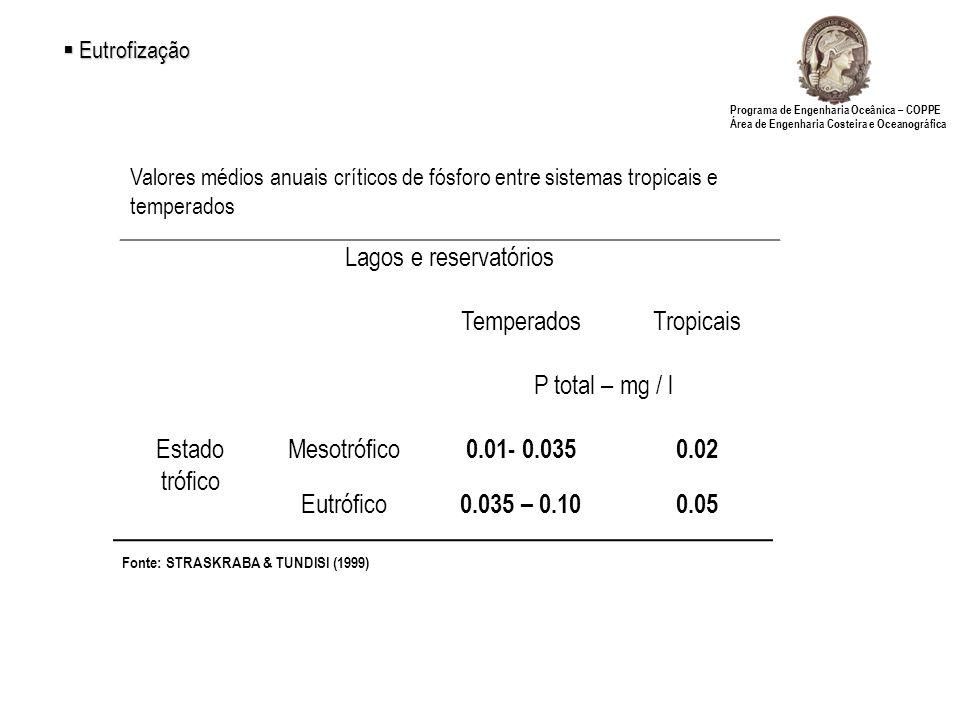Lagos e reservatórios Temperados Tropicais P total – mg / l Estado