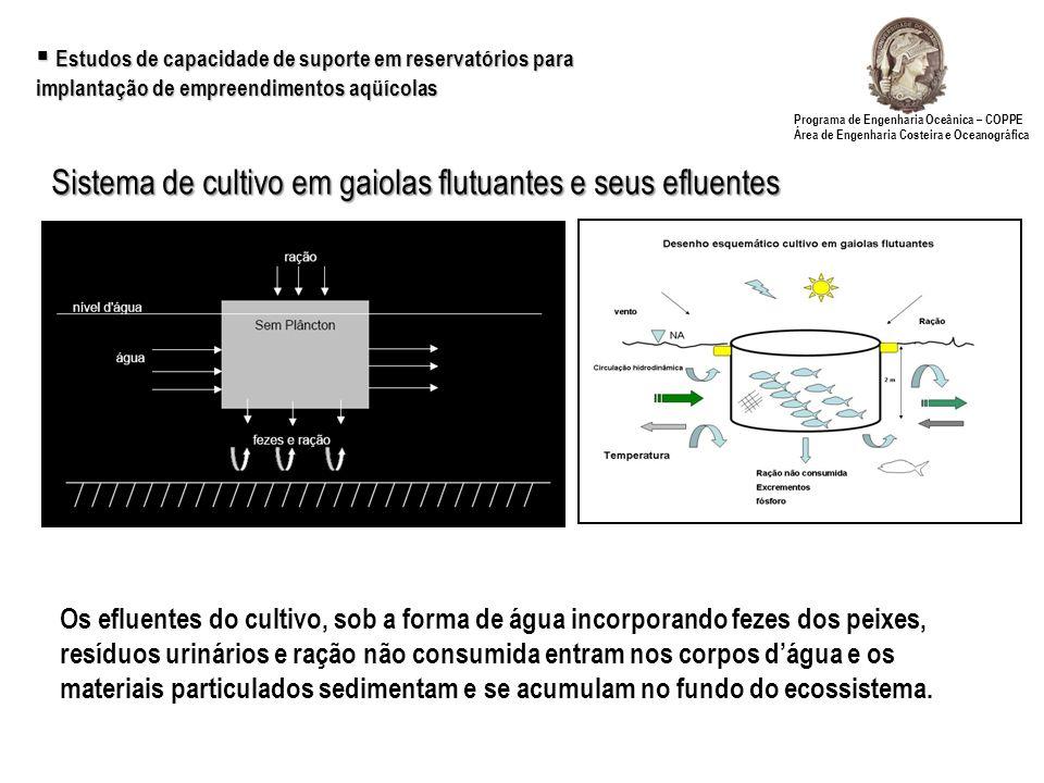 Sistema de cultivo em gaiolas flutuantes e seus efluentes