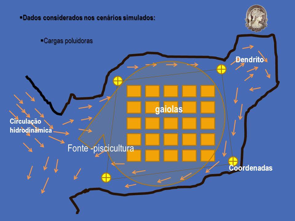 gaiolas Fonte -piscicultura Dendrito Coordenadas