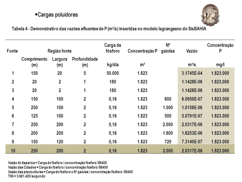 Cargas poluidoras Tabela 4 - Demonstrativo das vazões efluentes de P (m³/s) inseridas no modelo lagrangeano do SisBAHIA.