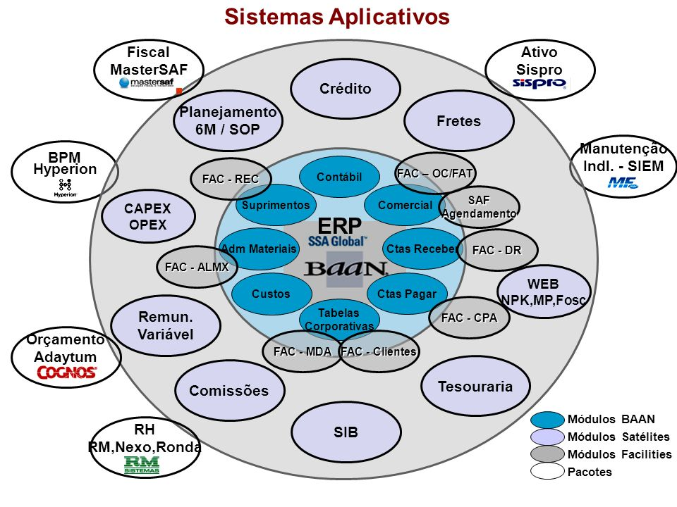 Sistemas Aplicativos ERP Fiscal MasterSAF Ativo Sispro Crédito