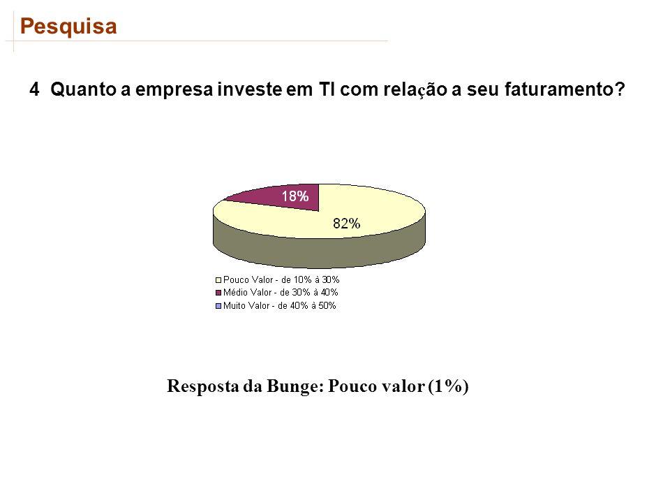 Resposta da Bunge: Pouco valor (1%)