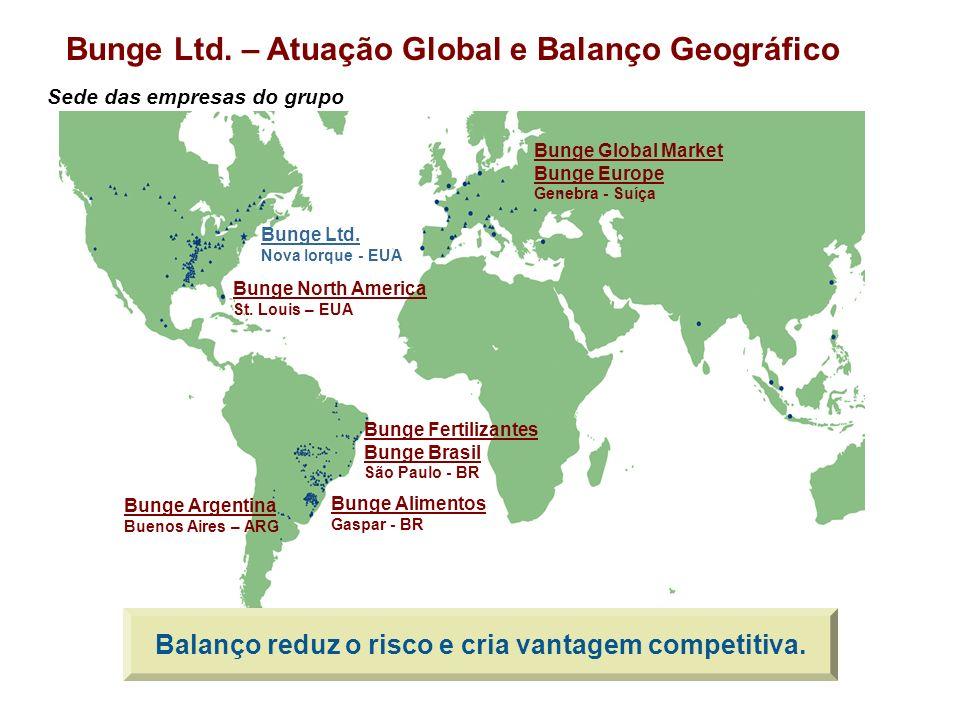 Bunge Ltd. – Atuação Global e Balanço Geográfico