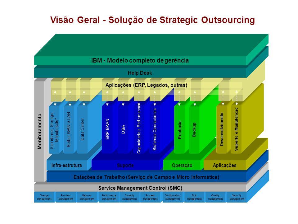 Visão Geral - Solução de Strategic Outsourcing