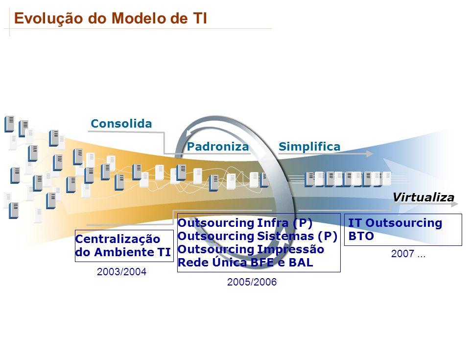 Evolução do Modelo de TI
