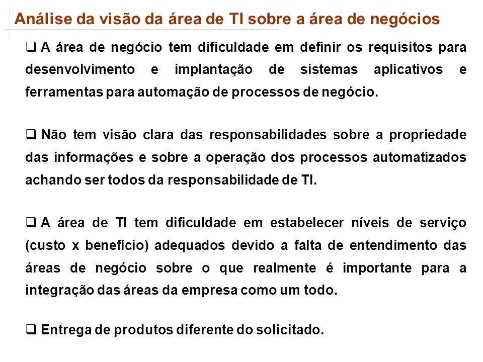 Análise da visão da área de TI sobre a área de negócios